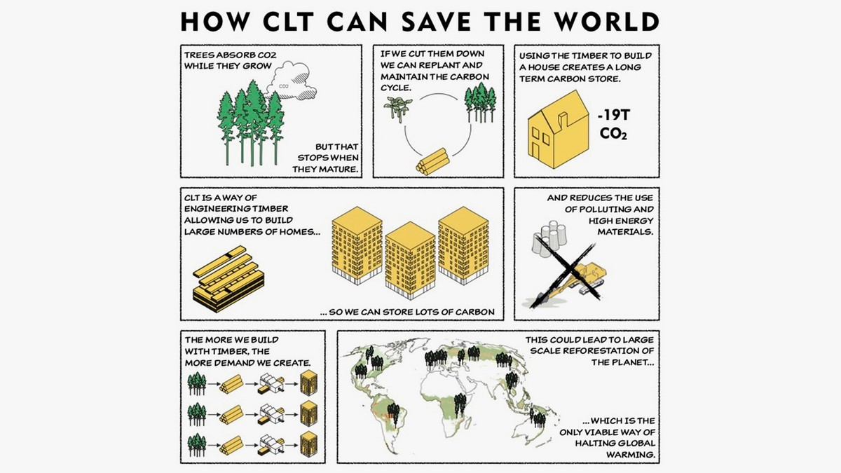 "Woodrise 2019 Conference ""How CLT can save the world"" 1"